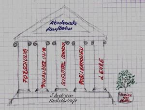 Akademische Laufbahn (©Eva-Christina Edinger)