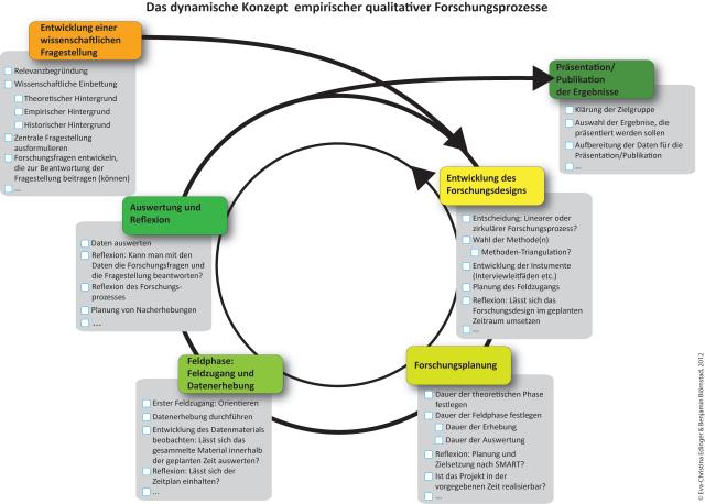 Das dynamische Konzept empirisch-qualitativer Forschungsprozesse