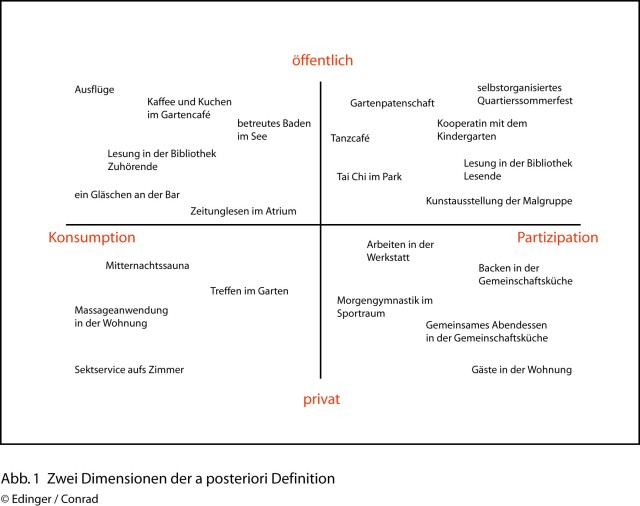 2 Dimensionen der a posteriori Definition