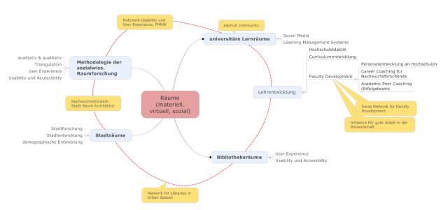 Arbeitsfelder Raum (materiell, virtuell, sozial)