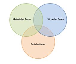 EDINGER 3 Raumkomponenten